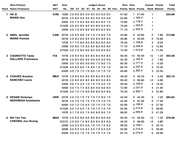 Diving World Series Guadalajara results 1
