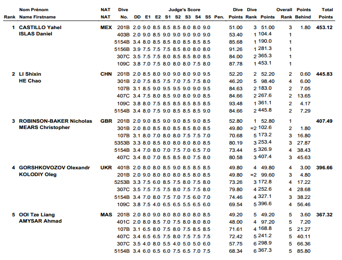 Diving World Series Guadalajara results 2