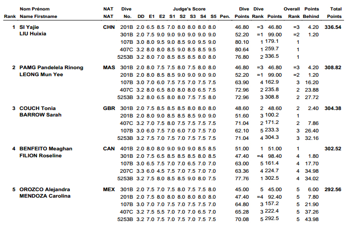 Diving World Series Guadalajara results 4