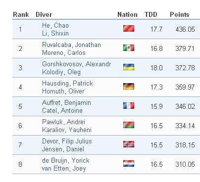 Fina Diving GP Rostock 2013 finale trampolino sincro uomini