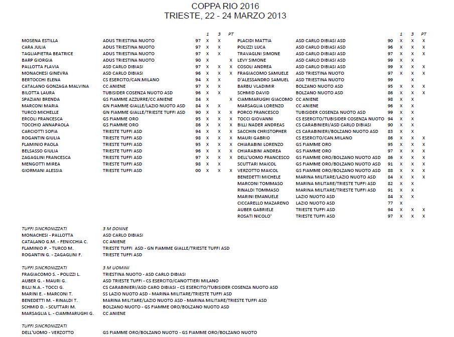 Tuffi Coppa Rio 2016 iscritti