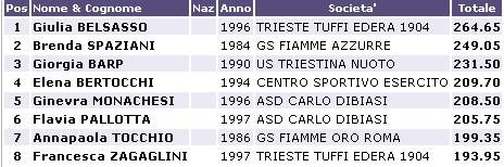 Tuffi Coppa Rio 2016 risultati 6