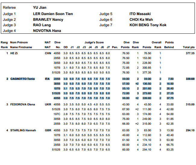 Fina Diving World Series 2013: Pechino - la gara di Tania Cagnotto.