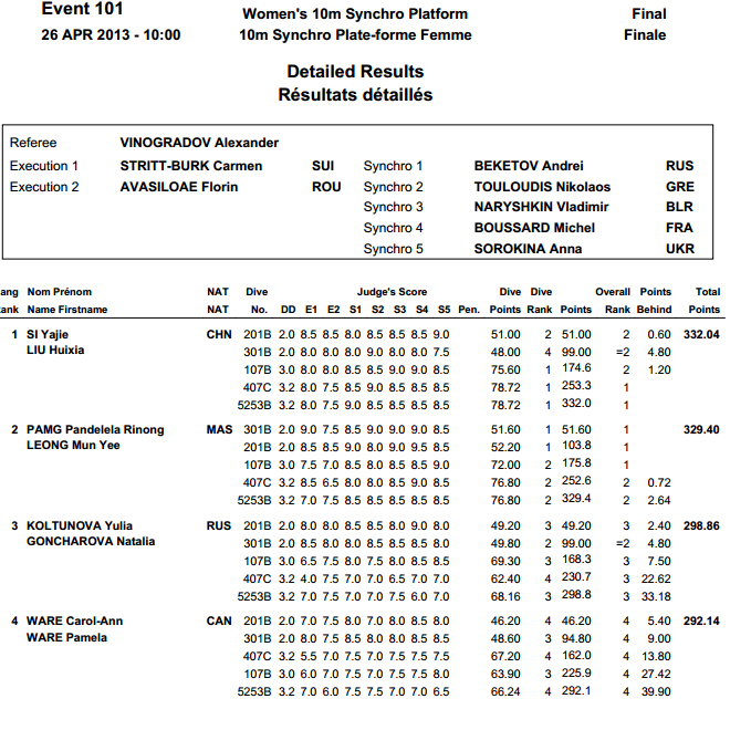 Diving World Series Moscow 2013 results 1