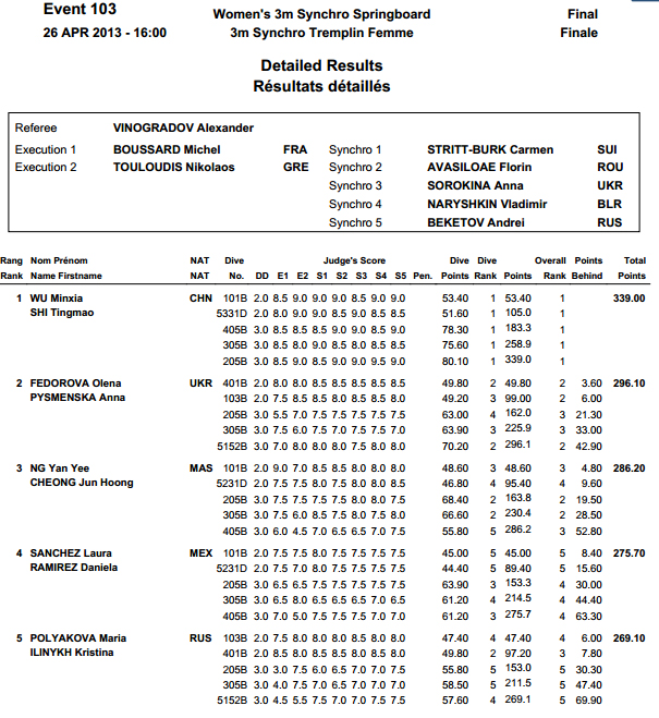 Diving World Series Moscow 2013 results 3