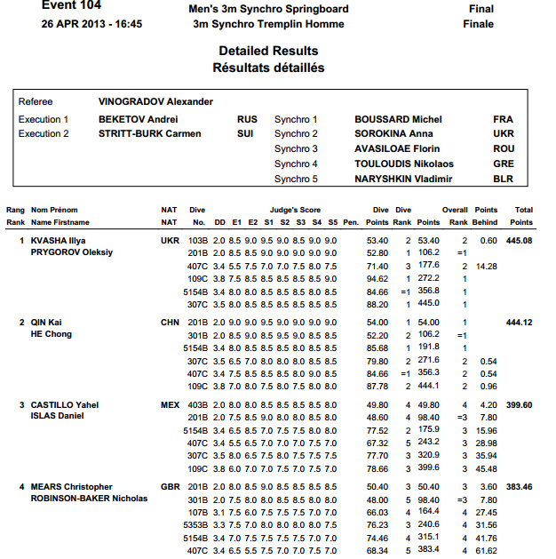 Diving World Series Moscow 2013 results 4