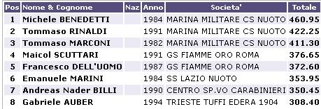 Risultati Assoluti Tuffi Torino 2013 D