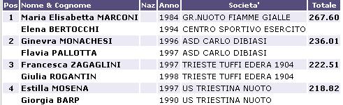 Risultati Assoluti Tuffi Torino 2013 E