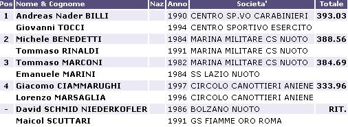 Risultati Assoluti Tuffi Torino 2013 F