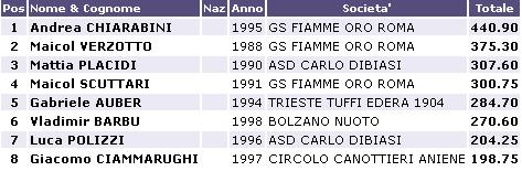 Risultati Assoluti Tuffi Torino 2013 G