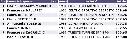 Risultati Assoluti Tuffi Torino 2013 H