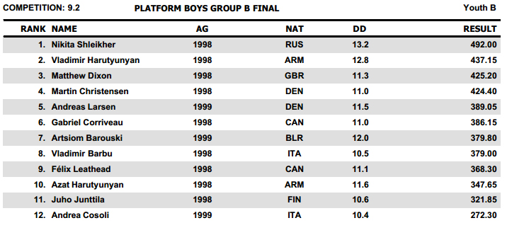Youth Diving Meet Dresda 2013 results B
