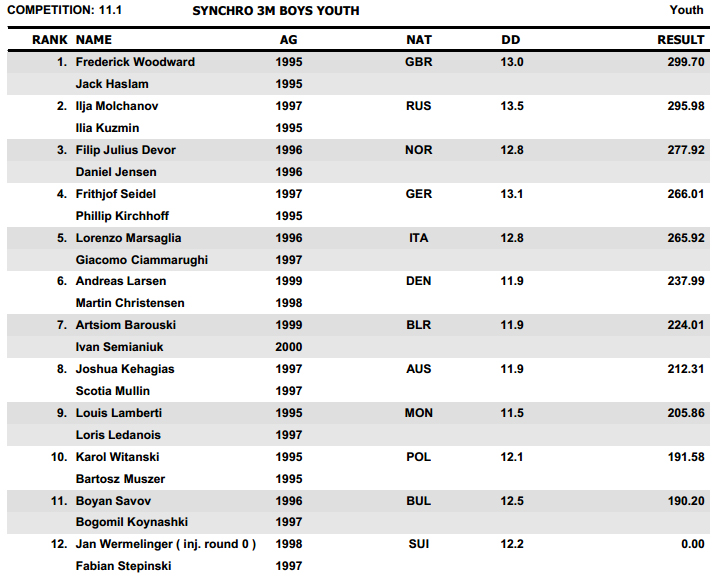 Youth Diving Meet Dresda 2013 results C
