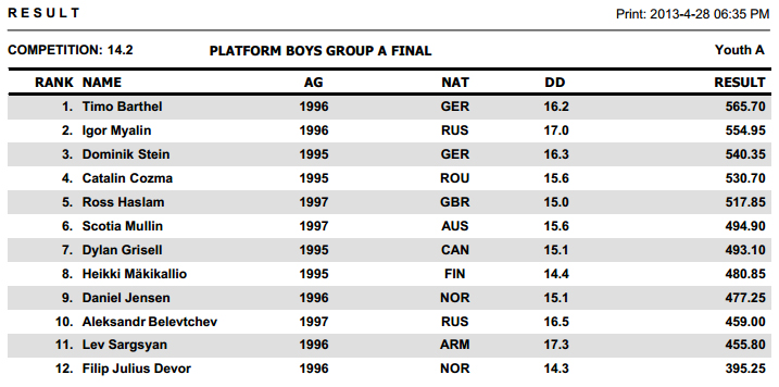 Youth Diving Meet Dresda 2013 results F