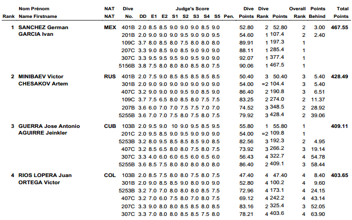 Diving World Series Guadalajara results 3