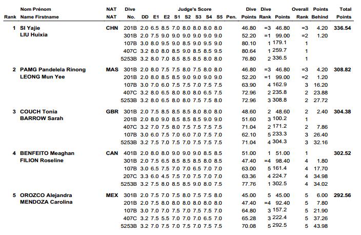 Diving World Series Guadalajara results 4