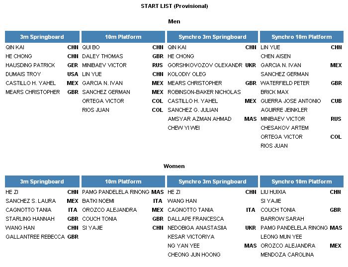 Fina Wolrd Series 2013 Diving Guadalajara 2 Start list