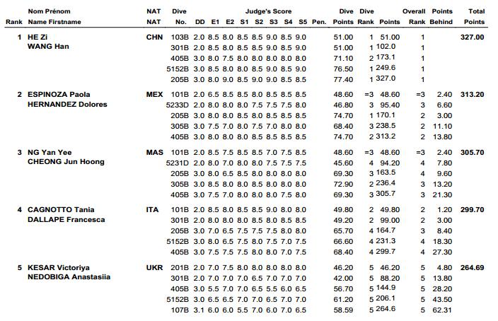 Fina Wolrd Series 2013 Diving Guadalajara Results 1