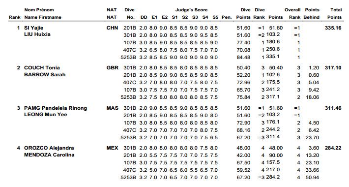 Fina Wolrd Series 2013 Diving Guadalajara Results 2