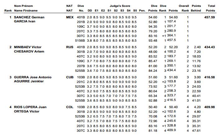 Fina Wolrd Series 2013 Diving Guadalajara Results 3