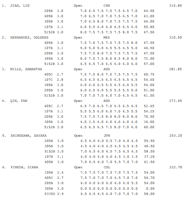 GP Canada Diving results 0