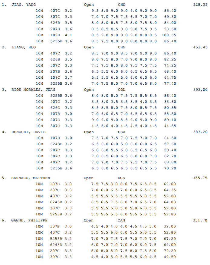 GP Canada Diving results 3
