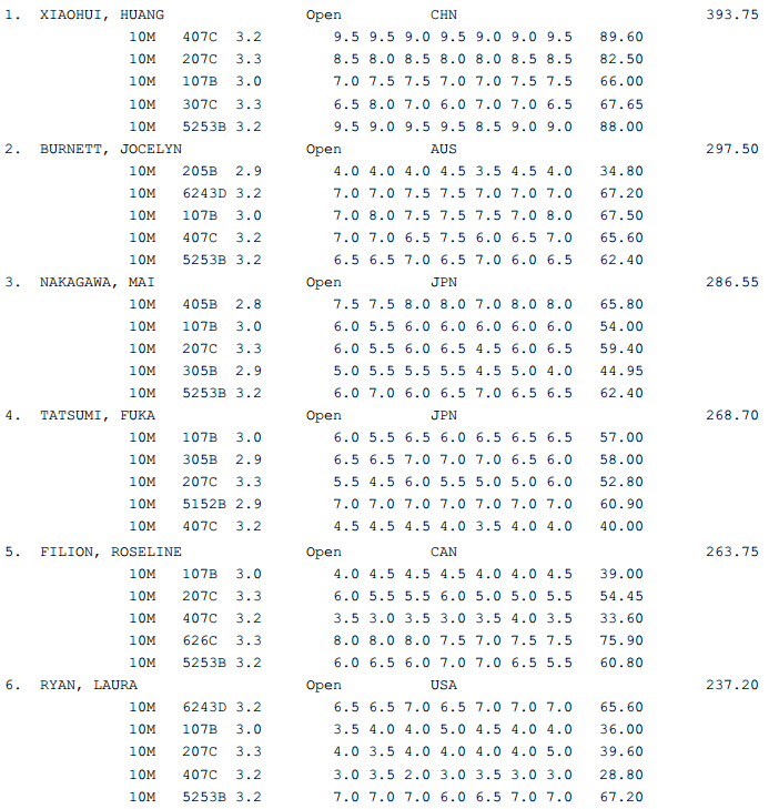 GP Canada Diving results A1