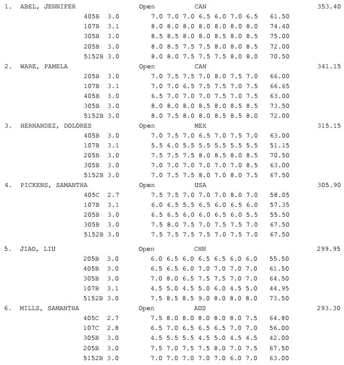 GP Canada Diving results Finals 3