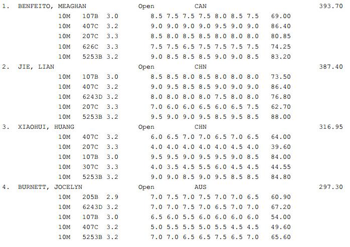 GP Canada Diving results Finals 4