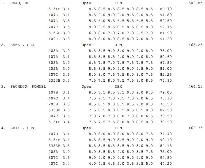 GP Canada Diving results Finals 5