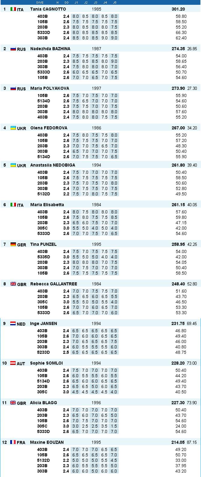 Tuffi Diving Campionati Europei Rostock Risultati 1mt femminile