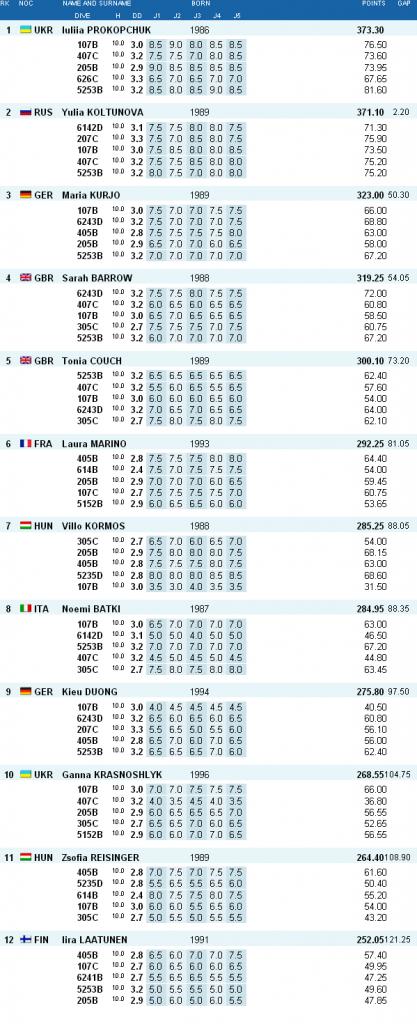 Tuffi Diving Campionati Europei Rostock Risultati piattaforma donne