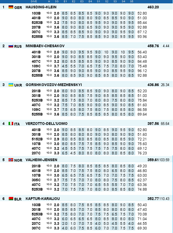 Tuffi Diving Campionati Europei Rostock Risultati sincro 10 metri uomini