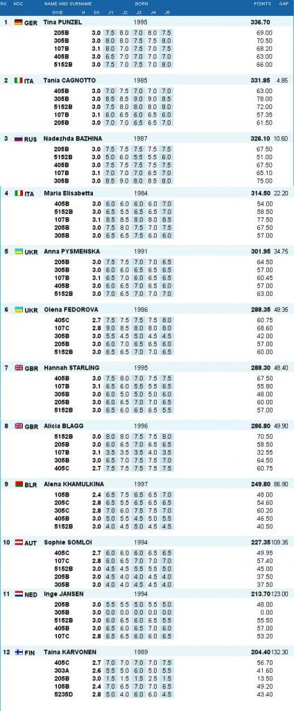 Tuffi Diving Campionati Europei Rostock Risultati sincro 3mt donne