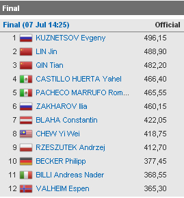 Diving Kazan final 3 mt results Andreas Billi 2