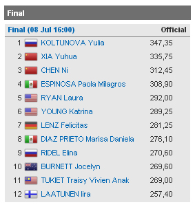 Diving Kazan results