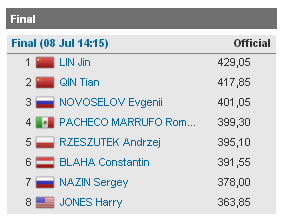Diving Kazan results 2