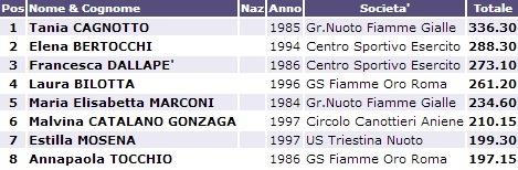 Campionati Italiani Assoluti indoor: Torino - un ottimo inizio per la Cagnotto.