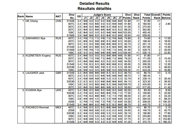 tuffi World Series 2014 Londra 3mt M risultati
