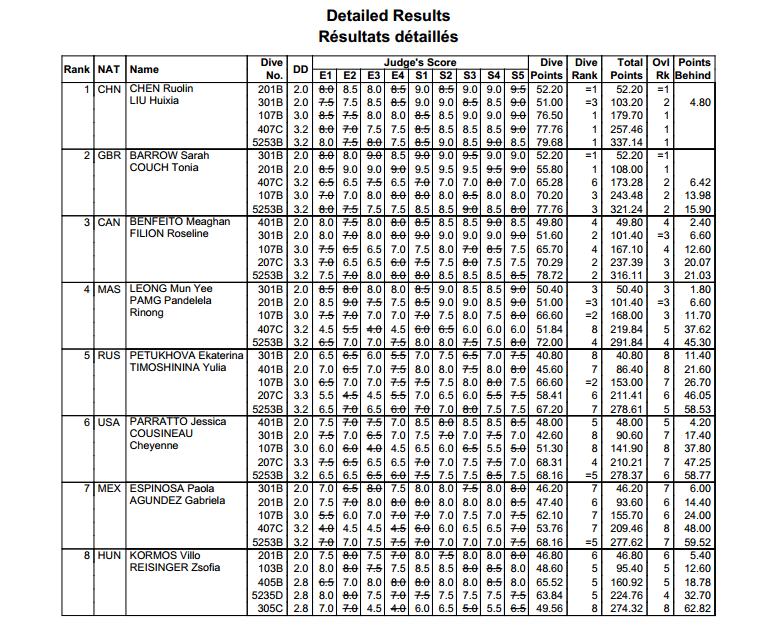 tuffi World Series 2014 Londra sincro 10mt F risultati