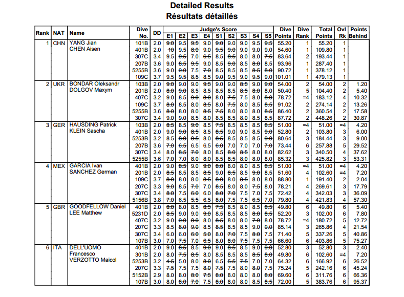 tuffi World Series 2014 Londra sincro 10mt M risultati