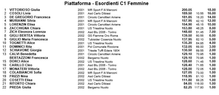 C1 F piattaforma