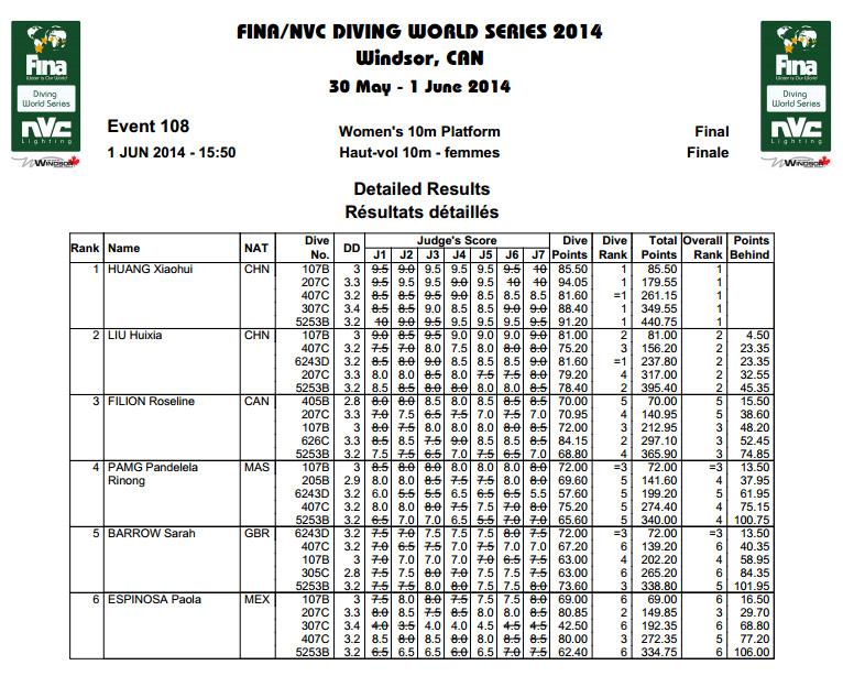 Fina Diving World Series Windsor risultati 10mt F