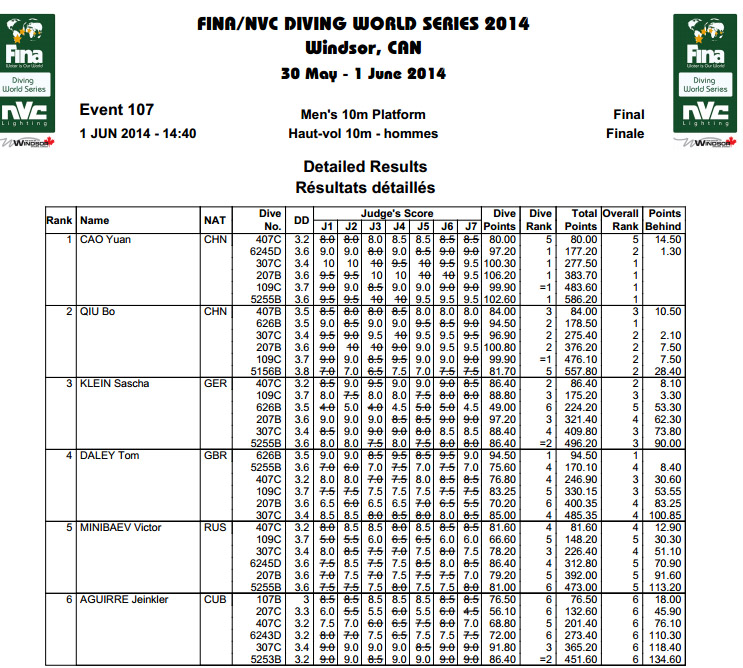 Fina Diving World Series Windsor risultati 10mt M
