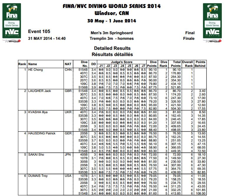 Fina Diving World Series Windsor risultati 3mt M