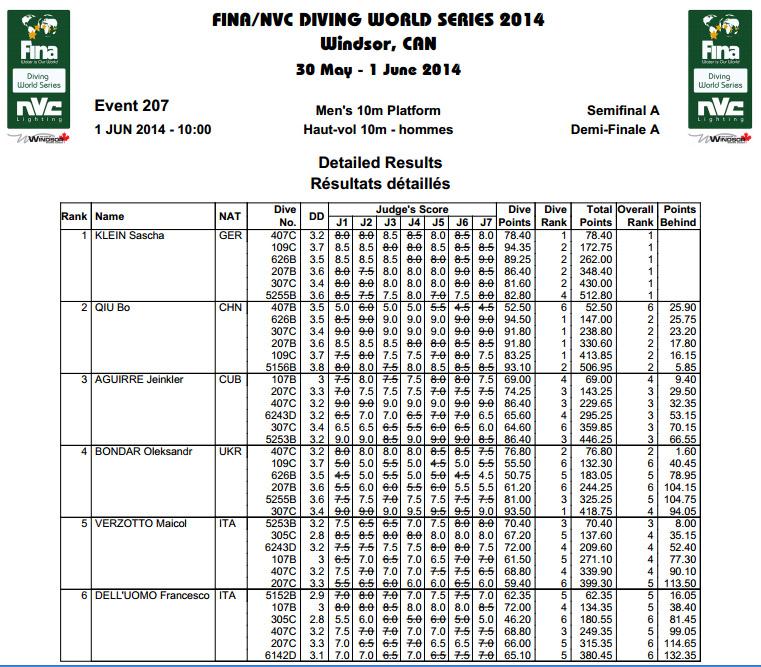 Fina Diving World Series Windsor risultati semi finale 10mt M