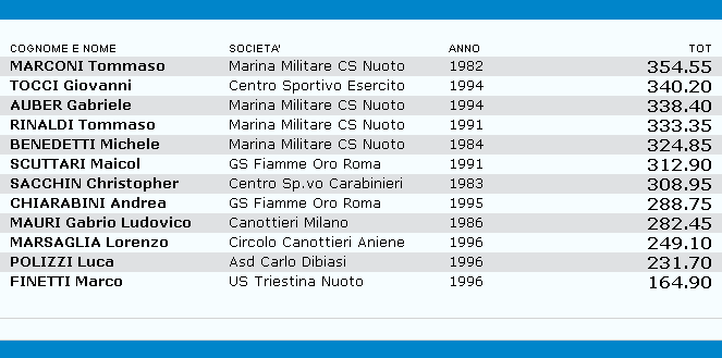 results3m