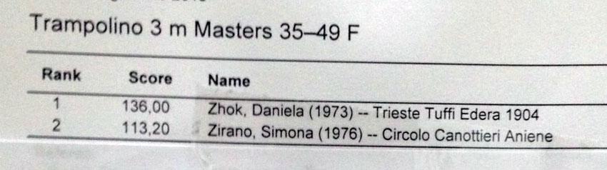 Trampolino 3 mt Master 35 - 49 F