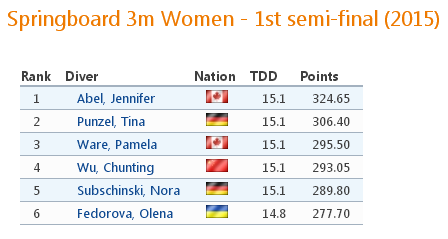 Springboard 3m Women - 1st semi-final  2015    Internationaler Springertag Rostock