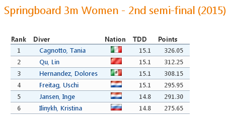 Springboard 3m Women - 2nd semi-final  2015    Internationaler Springertag Rostock